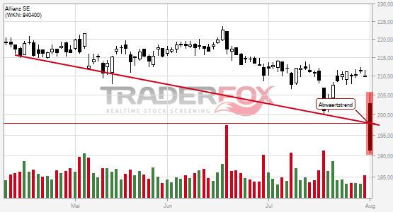 Chartanalyse Allianz SE: Aktie fällt unter Abwärtstrend!