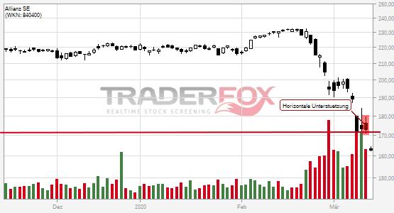 Chartanalyse Allianz SE: Aktie fällt unter horizontale Unterstützung!