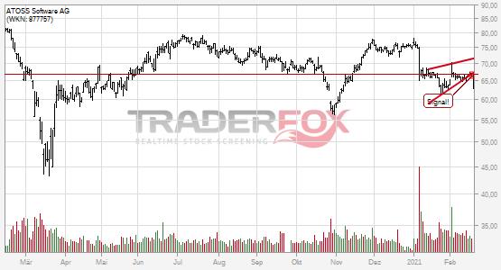 Chartanalyse ATOSS Software AG: Aktie fällt unter steigenden Keil!