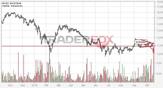 Chartanalyse AT&S Austria: Aktie fällt unter Keil!