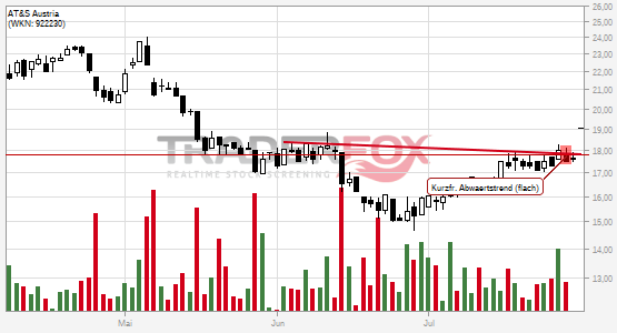 Chartanalyse AT&S Austria: Aktie steigt über kurzfristigen flachen Abwärtstrend.