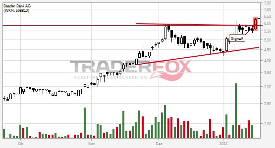 Chartanalyse Baader Bank AG: Aktie steigt über Keil.