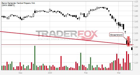 Chartanalyse Banco Santander Central Hispano, S.A.: Aktie fällt unter Abwärtstrend!