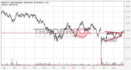 Chartanalyse Banco Santander Central Hispano, S.A.: Aktie steigt über Keil.