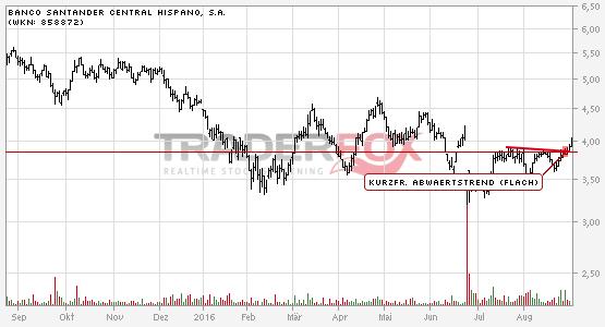 Chartanalyse Banco Santander Central Hispano, S.A.: Aktie steigt über kurzfristigen flachen Abwärtstrend.