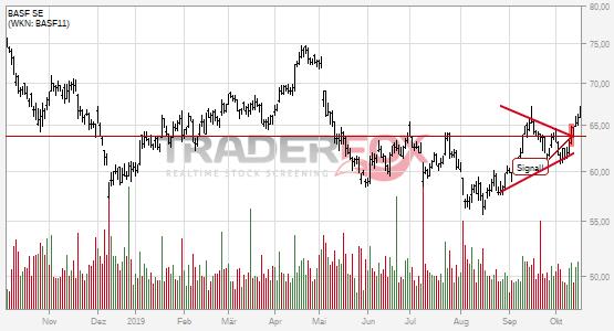 Chartanalyse BASF SE: Aktie steigt über Keil.