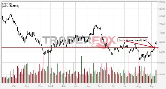 Chartanalyse BASF SE: Aktie steigt über kurzfristigen steilen Abwärtstrend.