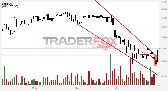Chartanalyse Basler AG: Aktie steigt über fallenden Keil.