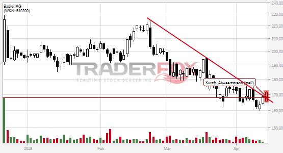 Chartanalyse Basler AG: Aktie steigt über kurzfristigen steilen Abwärtstrend.