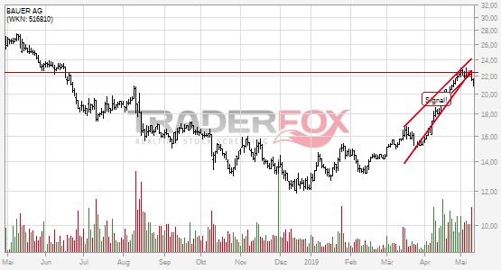 Chartanalyse BAUER AG: Aktie fällt unter steigenden Keil!