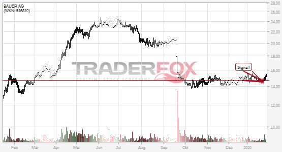 Chartanalyse BAUER AG: Aktie steigt über fallenden Keil.