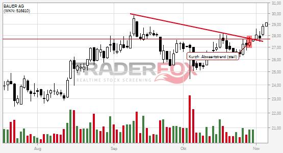 Chartanalyse BAUER AG: Aktie steigt über kurzfristigen steilen Abwärtstrend.