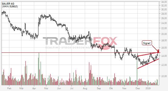 Chartanalyse BAUER AG: Aktie steigt über steigenden Keil.