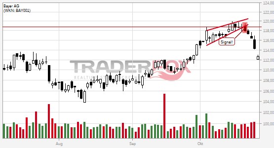 Chartanalyse Bayer AG: Aktie fällt unter steigenden Keil!