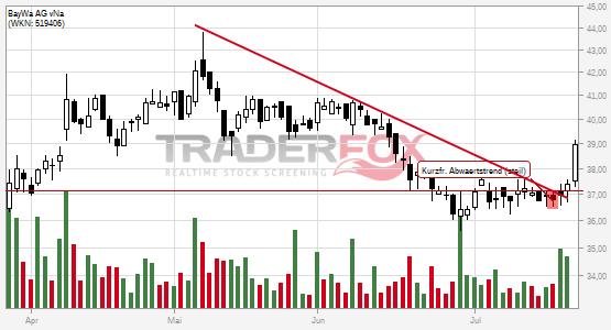 Chartanalyse BayWa AG vNa: Aktie steigt über kurzfristigen steilen Abwärtstrend.