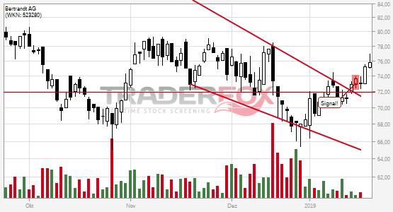 Chartanalyse Bertrandt AG: Aktie steigt über fallenden Keil.