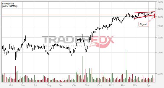 Chartanalyse Bilfinger SE: Aktie fällt unter steigenden Keil!