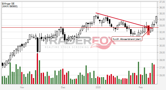 Chartanalyse Bilfinger SE: Aktie steigt über kurzfristigen steilen Abwärtstrend.