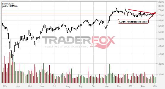 Chartanalyse BMW AG St: Aktie steigt über kurzfristigen steilen Abwärtstrend.