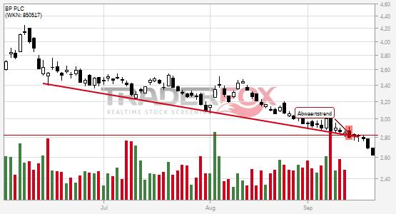 Chartanalyse BP PLC: Aktie fällt unter Abwärtstrend!