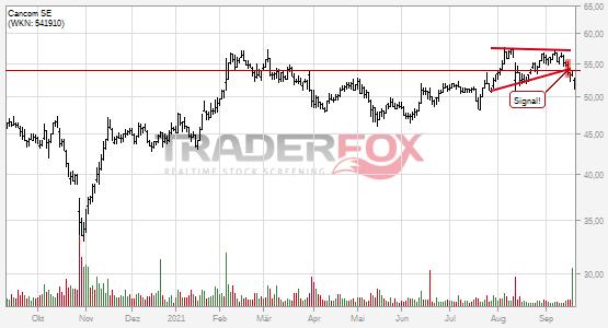 Chartanalyse Cancom SE: Aktie fällt unter Keil!
