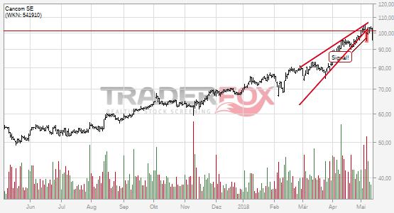 Chartanalyse Cancom SE: Aktie fällt unter steigenden Keil!