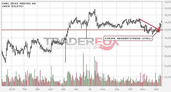 Chartanalyse Carl Zeiss Meditec AG: Aktie steigt über kurzfristigen steilen Abwärtstrend.