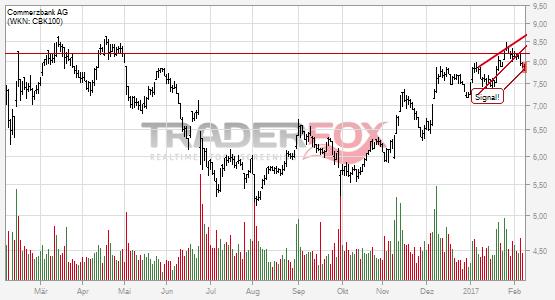 Chartanalyse Commerzbank AG: Aktie fällt unter steigenden Keil!