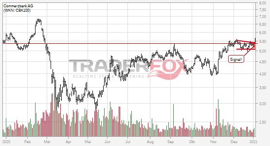 Chartanalyse Commerzbank AG: Aktie steigt über Keil.