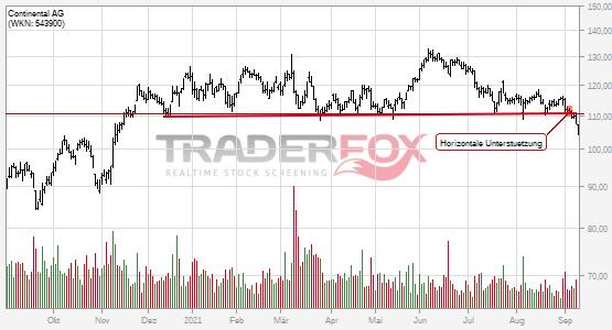 Chartanalyse Continental AG: Aktie fällt unter horizontale Unterstützung!