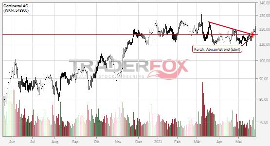 Chartanalyse Continental AG: Aktie steigt über kurzfristigen steilen Abwärtstrend.