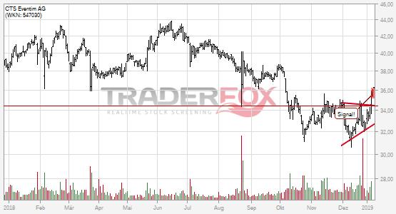 Chartanalyse CTS Eventim AG: Aktie steigt über Keil.