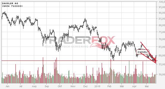 Chartanalyse Daimler AG: Aktie steigt über fallenden Keil.