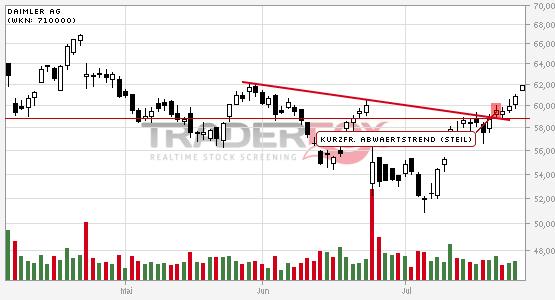 Chartanalyse Daimler AG: Aktie steigt über kurzfristigen steilen Abwärtstrend.