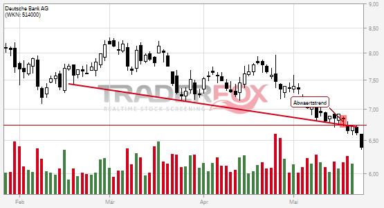 Chartanalyse Deutsche Bank AG: Aktie fällt unter Abwärtstrend!