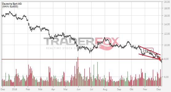 Chartanalyse Deutsche Bank AG: Aktie fällt unter fallenden Keil!