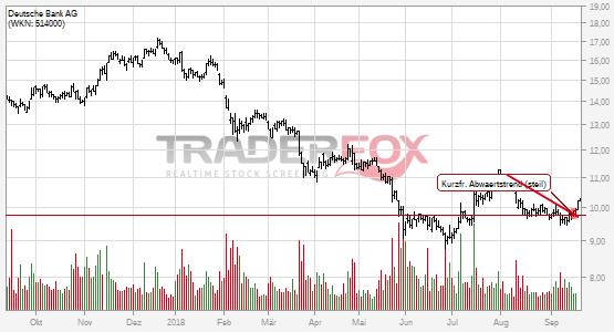 Chartanalyse Deutsche Bank AG: Aktie steigt über kurzfristigen steilen Abwärtstrend.