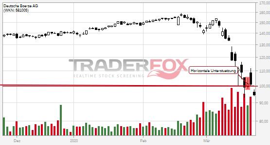 Chartanalyse Deutsche Börse AG: Aktie fällt unter horizontale Unterstützung!