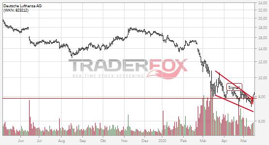 Chartanalyse Deutsche Lufthansa AG: Aktie steigt über fallenden Keil.