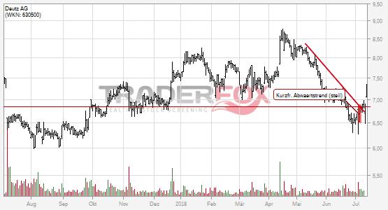 Chartanalyse Deutz AG: Aktie steigt über kurzfristigen steilen Abwärtstrend.