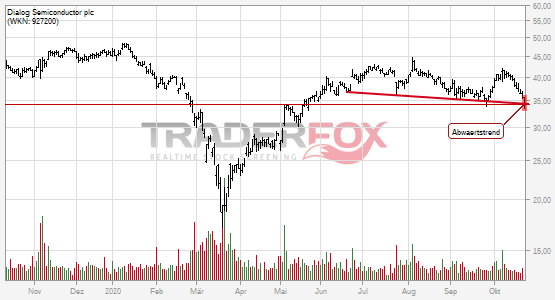 Chartanalyse Dialog Semiconductor plc: Aktie fällt unter Abwärtstrend!