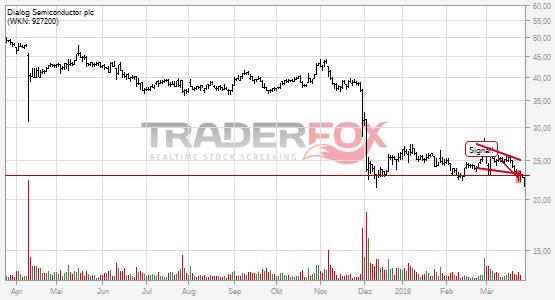 Chartanalyse Dialog Semiconductor plc: Aktie fällt unter fallenden Keil!