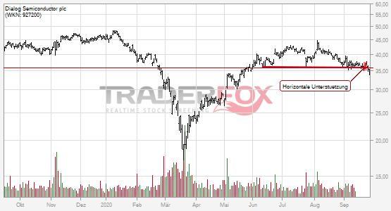 Chartanalyse Dialog Semiconductor plc: Aktie fällt unter horizontale Unterstützung!
