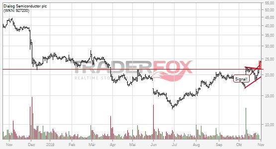 Chartanalyse Dialog Semiconductor plc: Aktie steigt über Keil.