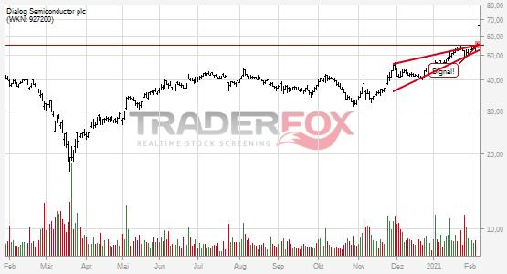 Chartanalyse Dialog Semiconductor plc: Aktie steigt über steigenden Keil.