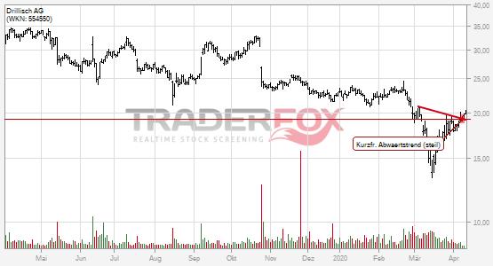 Chartanalyse Drillisch AG: Aktie steigt über kurzfristigen steilen Abwärtstrend.