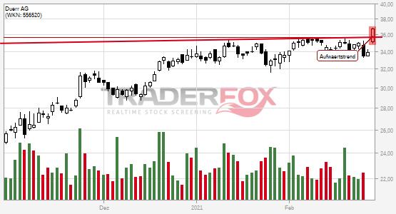 Chartanalyse Dürr AG: Aktie steigt über Aufwärtstrend.