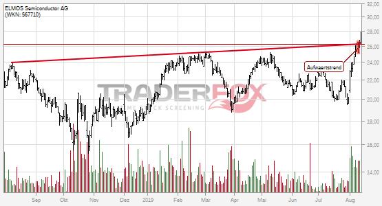 Chartanalyse ELMOS Semiconductor AG: Aktie steigt über Aufwärtstrend.