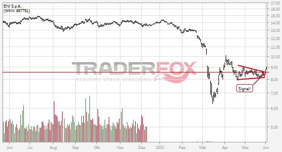 Chartanalyse ENI S.p.A.: Aktie steigt über Keil.