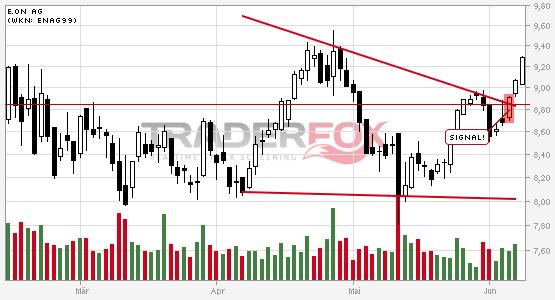 Chartanalyse E.ON AG: Aktie steigt über fallenden Keil.